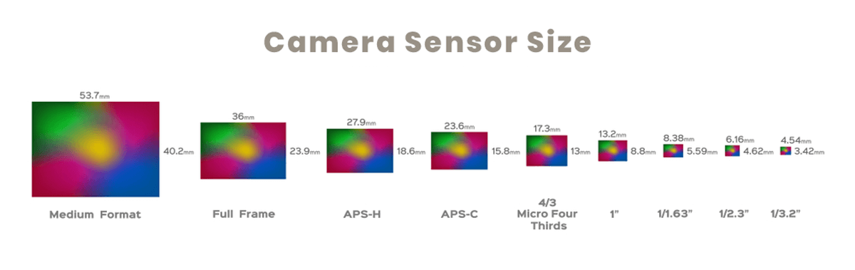 Different types of camera sensor size