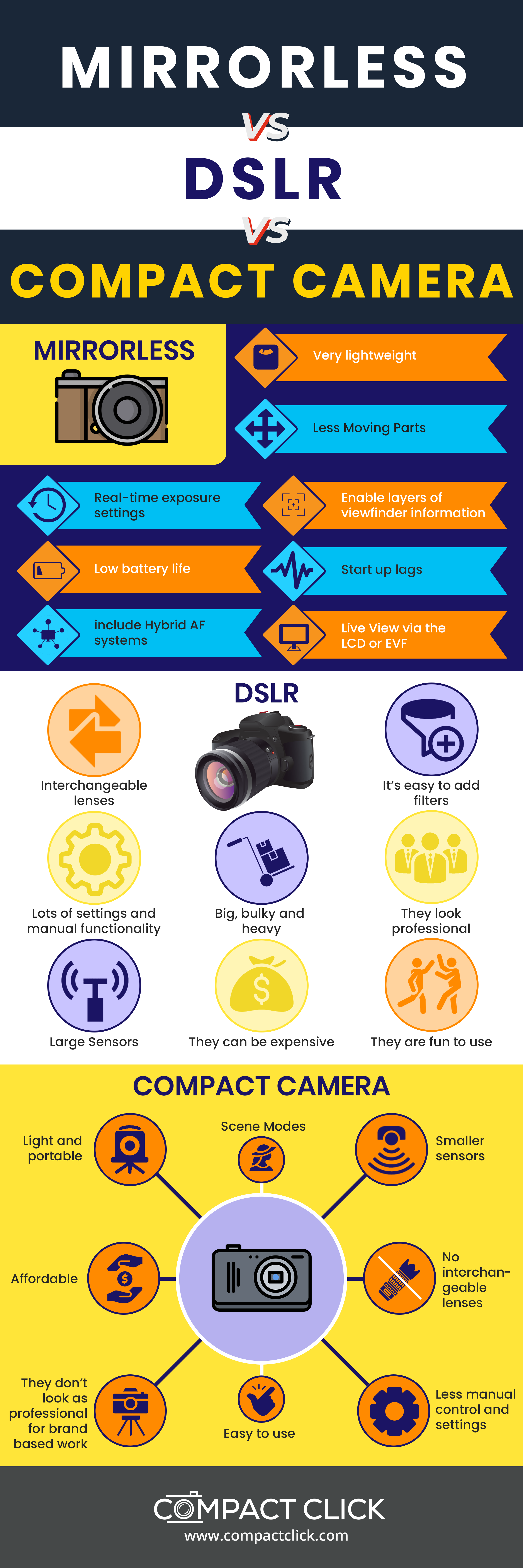 Mirrorless vs DSLR vs Compact Camera