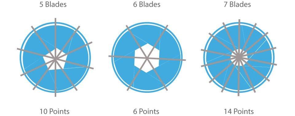 aperture-blade-numbers